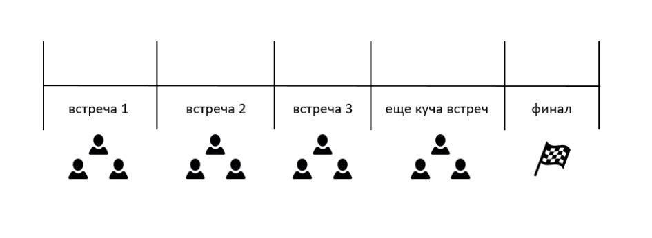 Согласование дизайна: планирование встреч