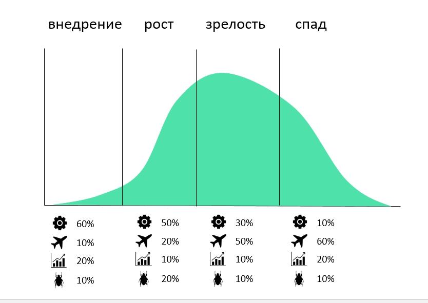 ПРиоритет задач: распредление ресурсов в зависимости от стадии развития продукта