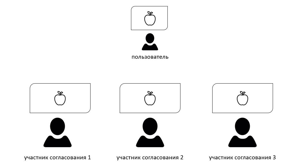 Согласование дизайна:задачи