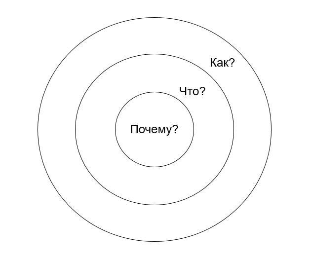 Постановка задач: золотой круг