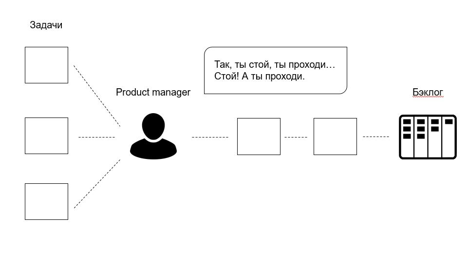 Бэклог продукта процесс