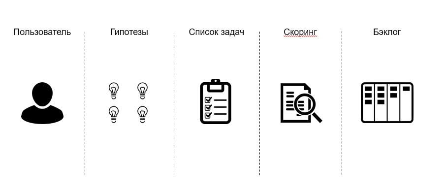 Бэклог продукта: процесс