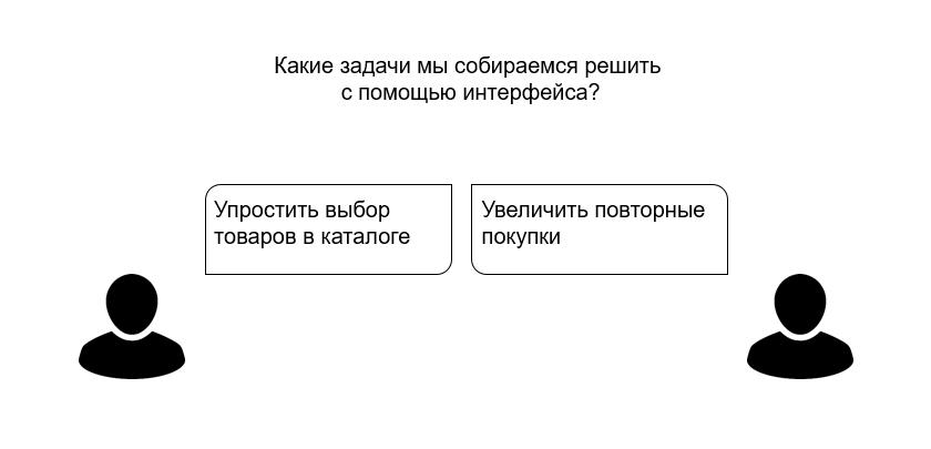 Проектирование интерфейсов: задачи