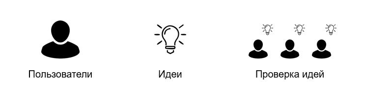 Проверка идей