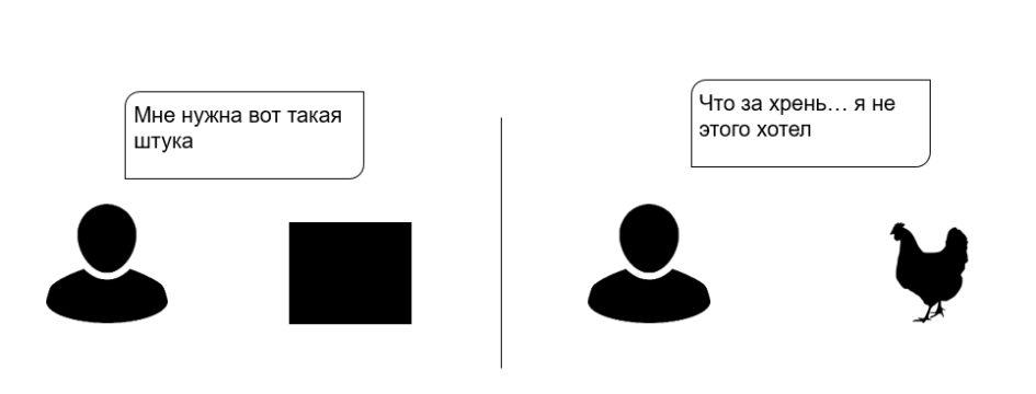 Ожидание и реальность пользователя