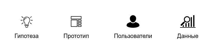 Проверка гипотезы на пользователяхПроверка гипотезы на пользователях