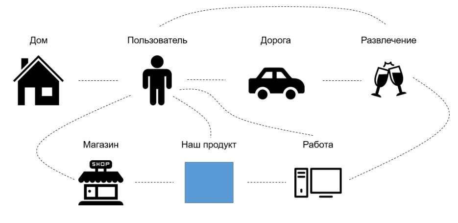 Проектирование интерейсов сценарии пользователей