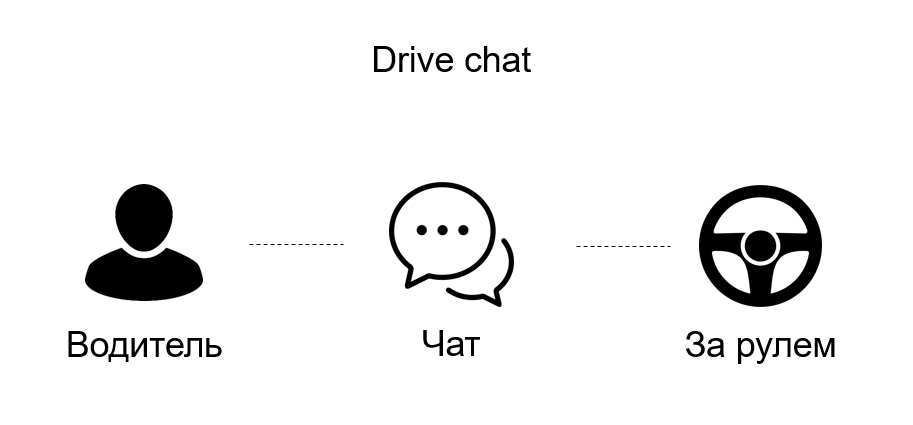 Бизнес идеи пример Dtive chat