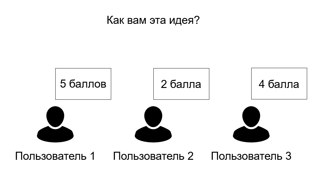 Бизнес идеи: оценка пользователей