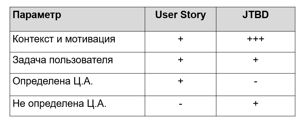Jobs to be done и user story